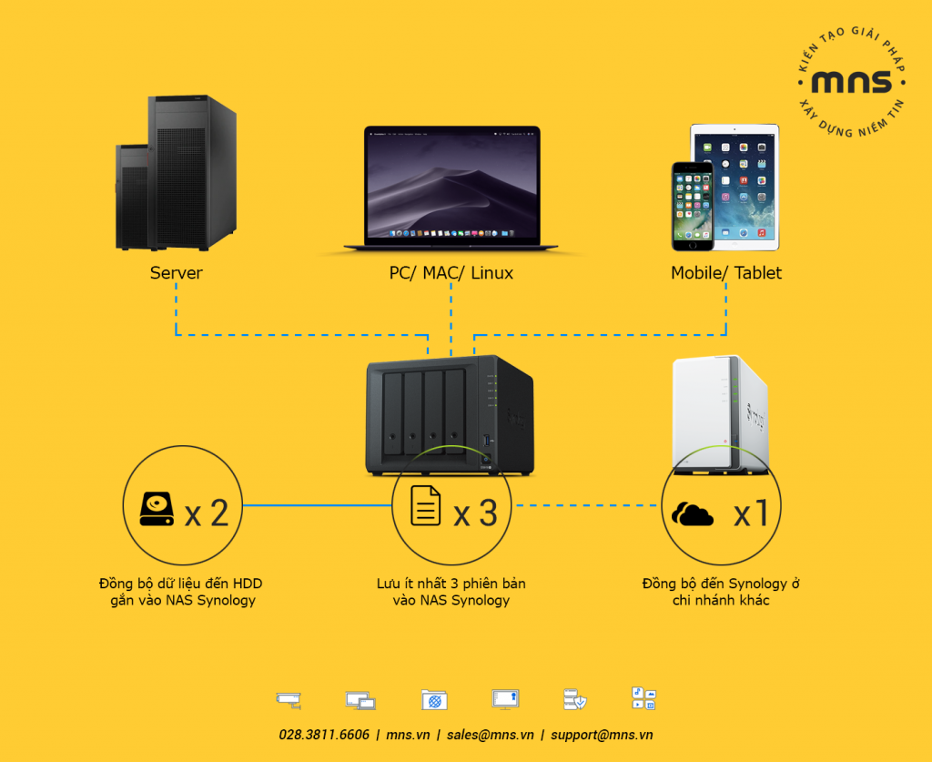 mns-sao-luu-backup-data-server-pc-khong-gioi-han