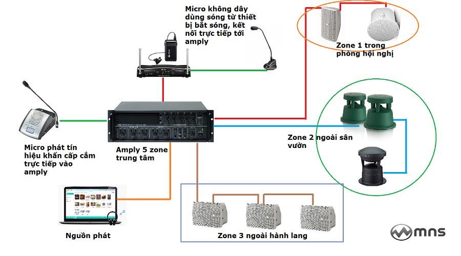 Hệ thống âm thanh thông báo chất lượng cao do MNS trực tiếp triển khai