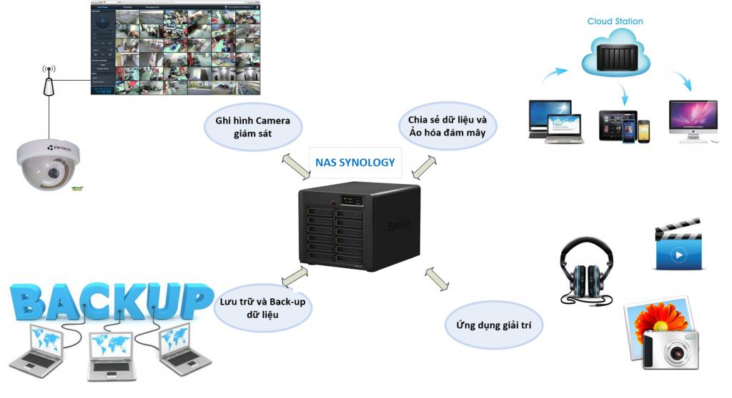 Mô hình kết nối thiết bị Synology, an toàn dữ liệu
