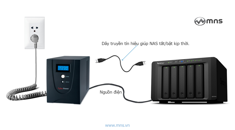 notify-email-nas-synology-cup-dien-mat-du-lieu-bad-sector-data