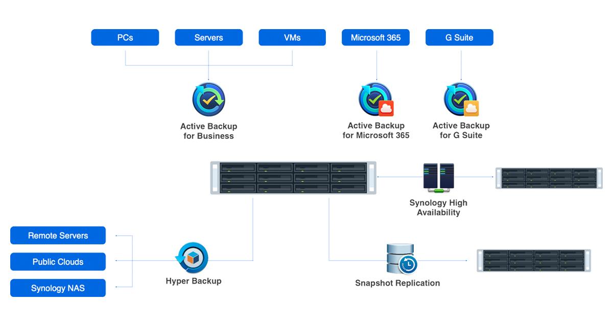 Kịch bản backup data toàn diện cho doanh nghiệp
