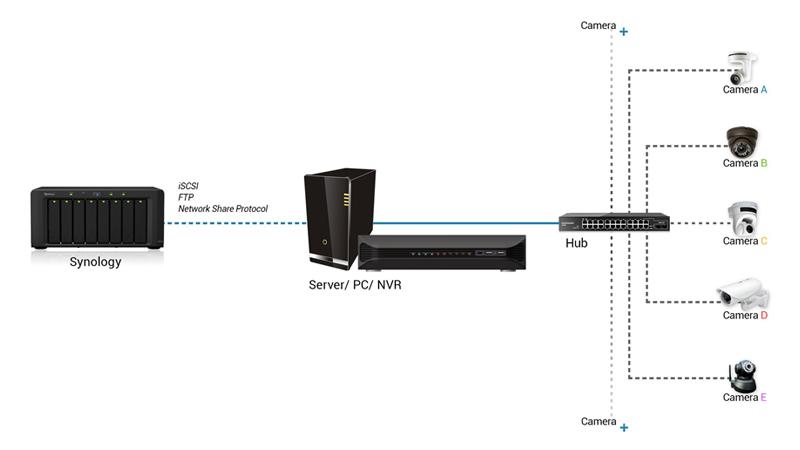 Lưu trữ cho hệ thống NVR của bên thứ 3