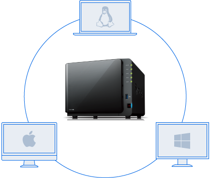 win_mac_linux_synology