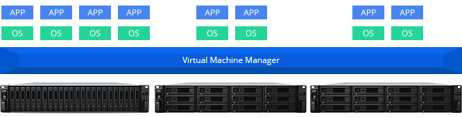 Virtual-Machine-Manager-pro-synology-mns-giai-phap-nas